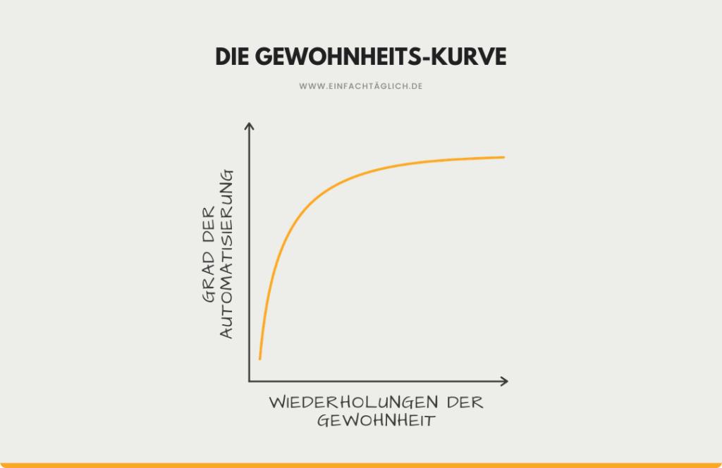 Die Gewohnheits-Kurve