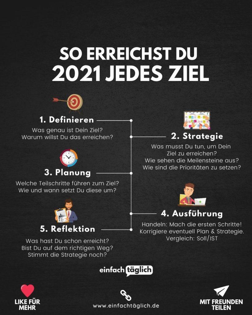 So erreichst Du 2021 jedes Ziel